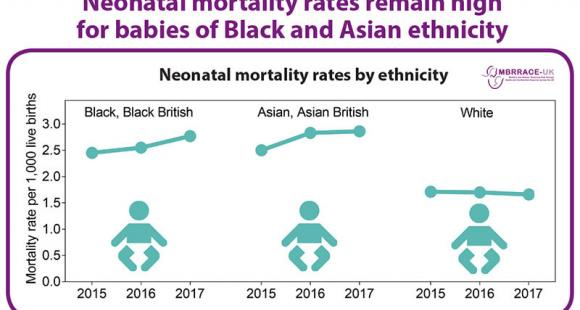 MBRRACE-UK Neonatal mortality by ethnicity 2017